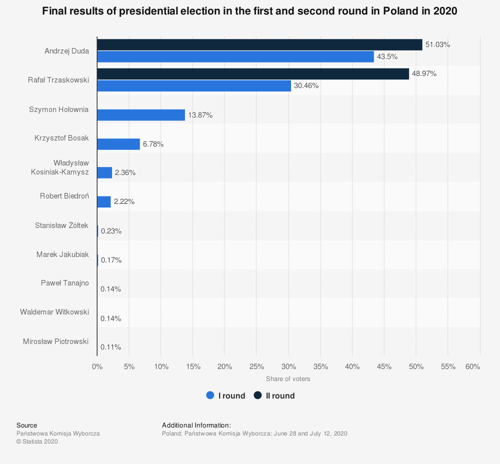 Statistic: Final results of presidential election in the first and second round in Poland in 2020 | Statista