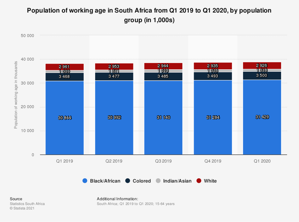 Statistic: Population of working age in South Africa from Q1 2019 to Q1 2020, by population group (in 1,000s)   Statista