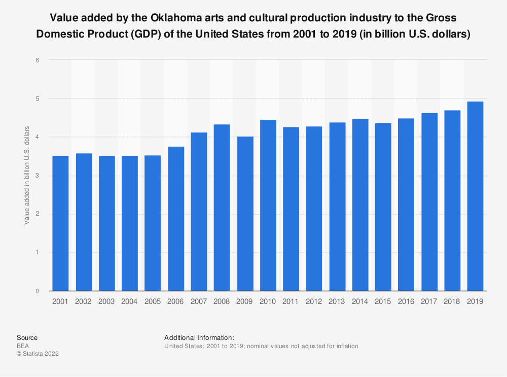 Statistic: Value added by the Oklahoma arts and cultural production industry to the Gross Domestic Product (GDP) of the United States from 2001 to 2019 (in billion U.S. dollars)   Statista