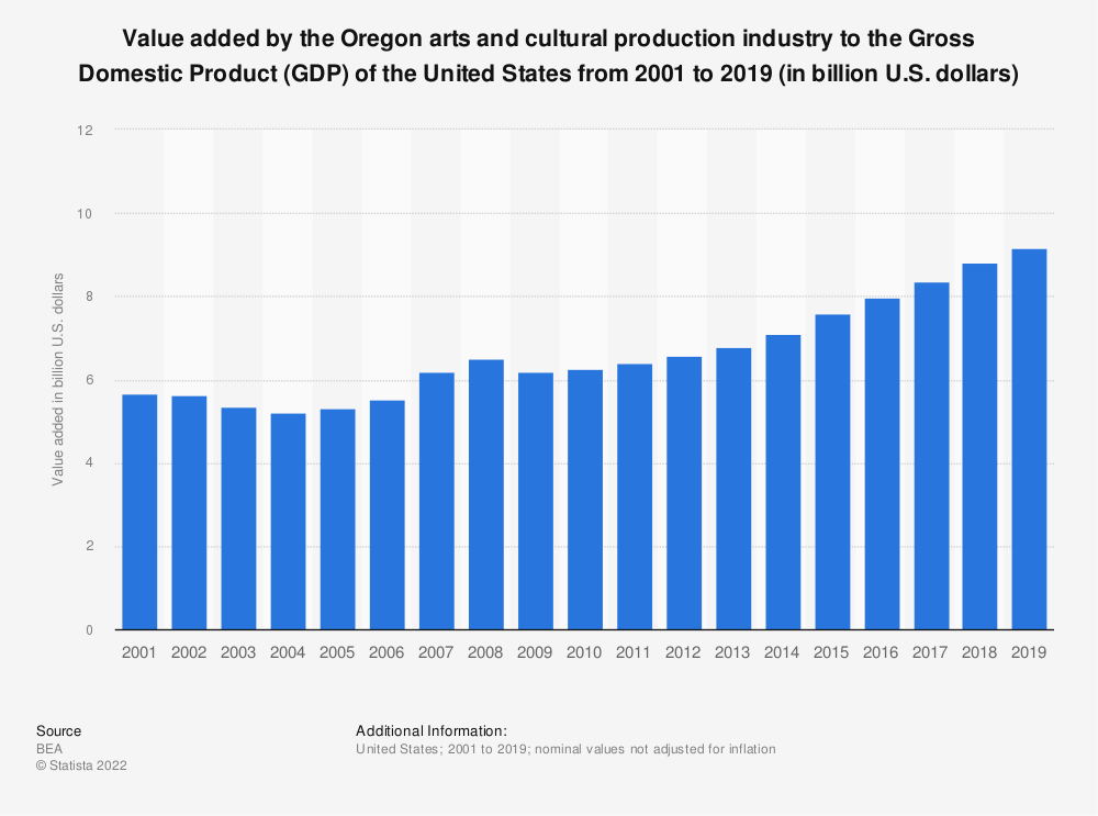 Statistic: Value added by the Oregon arts and cultural production industry to the Gross Domestic Product (GDP) of the United States from 2001 to 2019 (in billion U.S. dollars) | Statista