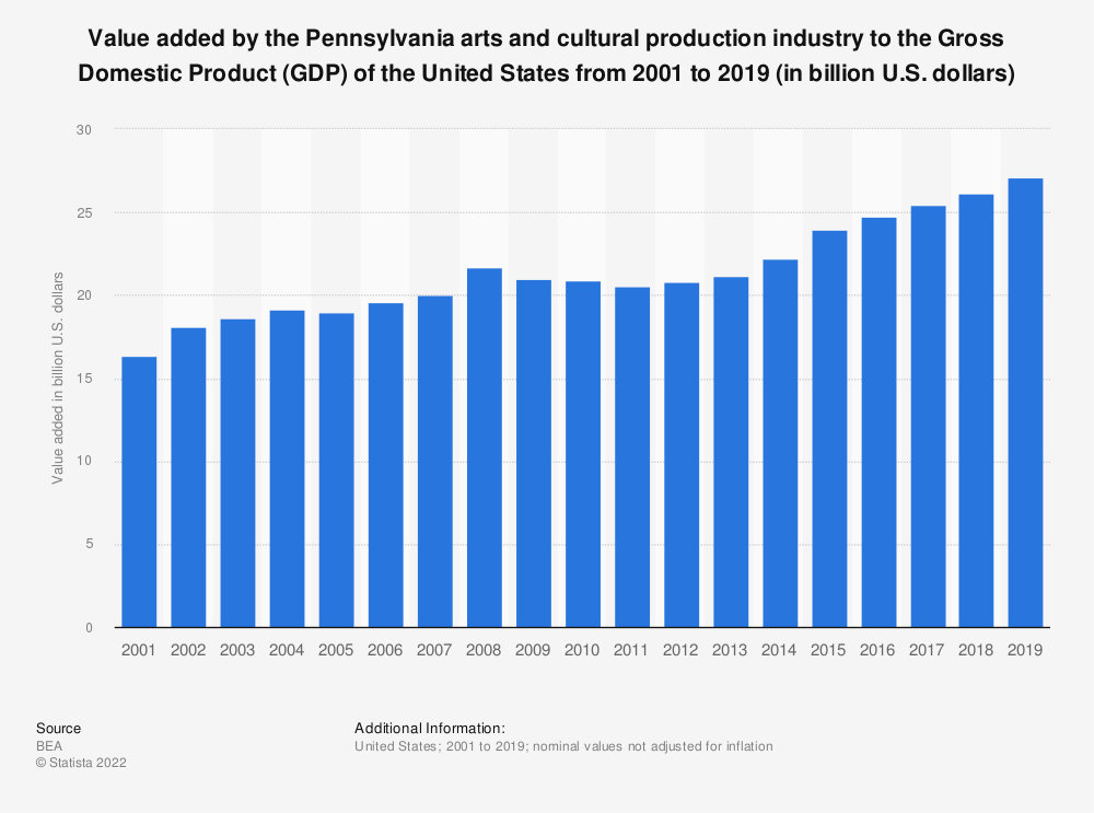 Statistic: Value added by the Pennsylvania arts and cultural production industry to the Gross Domestic Product (GDP) of the United States from 2001 to 2019 (in billion U.S. dollars)   Statista