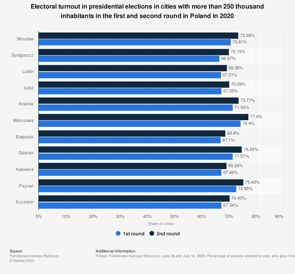 Statistic: Electoral turnout in presidential elections in cities with more than 250 thousand inhabitants in the first and second round in Poland in 2020   Statista