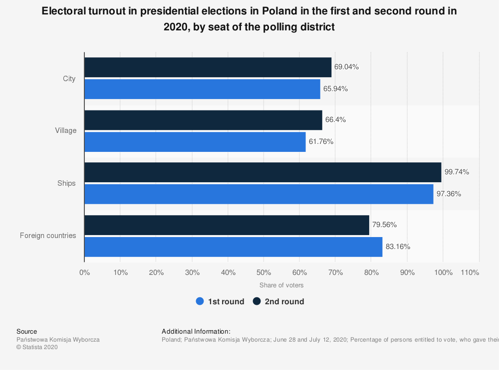 Statistic: Electoral turnout in presidential elections in Poland in the first and second round in 2020, by seat of the polling district | Statista