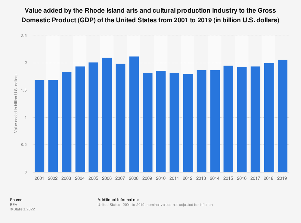Statistic: Value added by the Rhode Island arts and cultural production industry to the Gross Domestic Product (GDP) of the United States from 2001 to 2017 (in billion U.S. dollars)   Statista