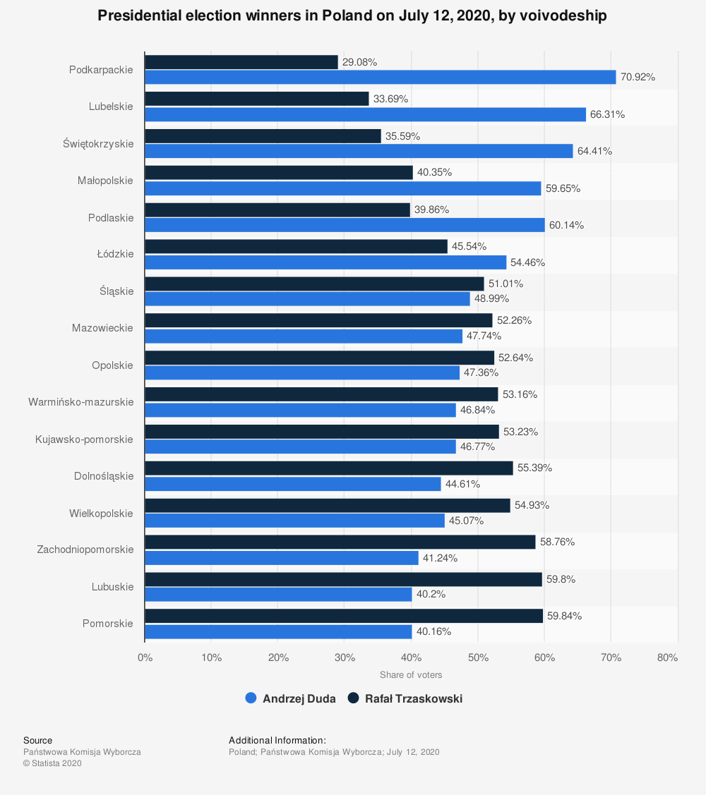 Statistic: Presidential election winners in Poland on July 12, 2020, by voivodeship | Statista