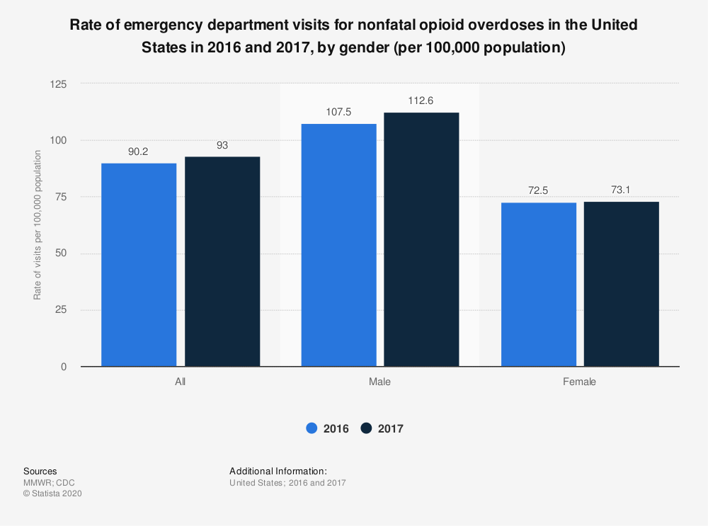 Statistic: Rate of emergency department visits for nonfatal opioid overdoses in the United States in 2016 and 2017, by gender (per 100,000 population) | Statista