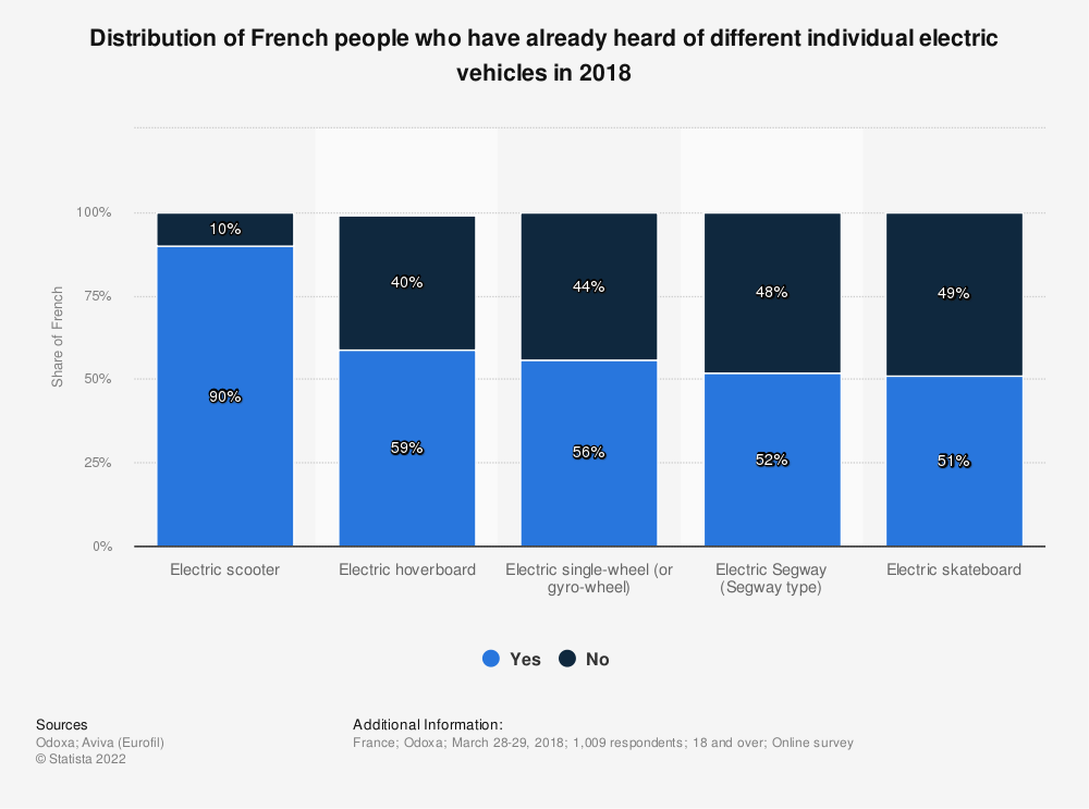 Statistic: Distribution of French people who have already heard of different individual electric vehicles in 2018 | Statista