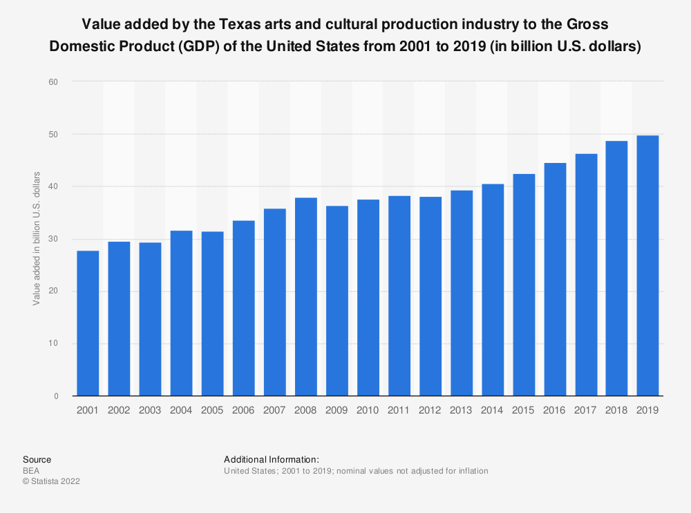 Statistic: Value added by the Texas arts and cultural production industry to the Gross Domestic Product (GDP) of the United States from 2001 to 2019 (in billion U.S. dollars)   Statista