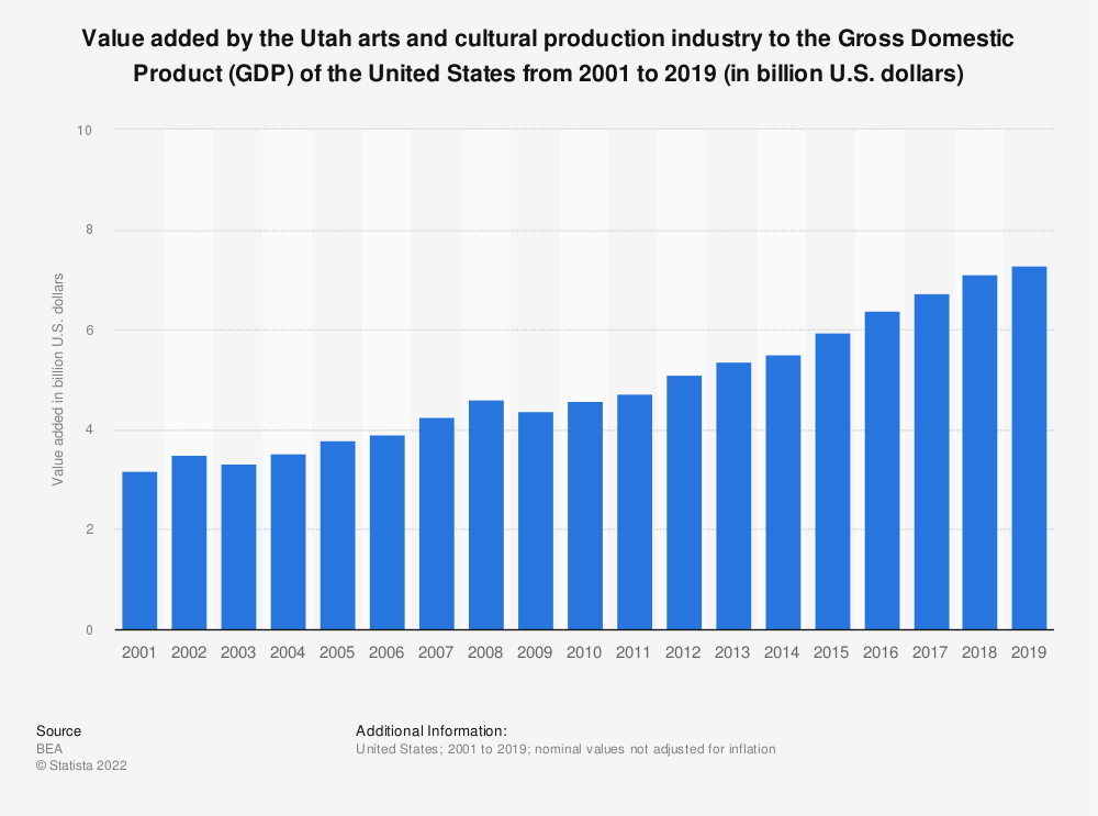 Statistic: Value added by the Utah arts and cultural production industry to the Gross Domestic Product (GDP) of the United States from 2001 to 2019 (in billion U.S. dollars)   Statista