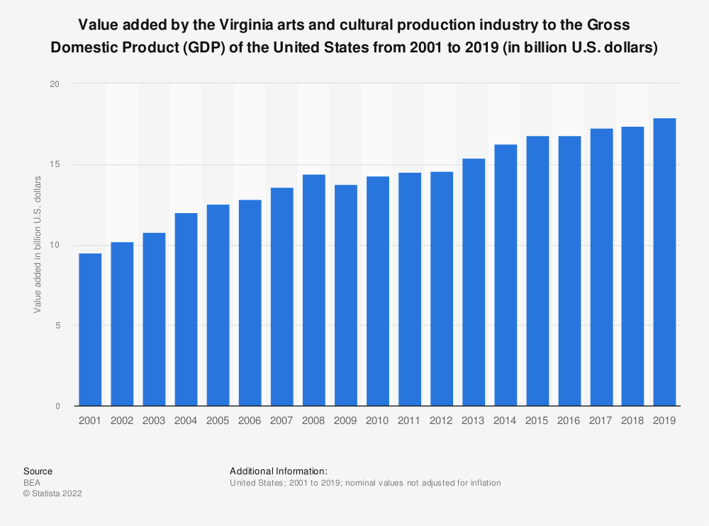 Statistic: Value added by the Virginia arts and cultural production industry to the Gross Domestic Product (GDP) of the United States from 2001 to 2019 (in billion U.S. dollars) | Statista