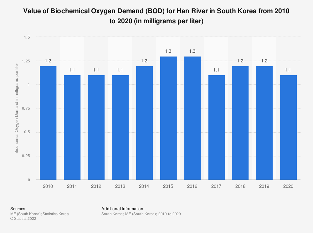Statistic: Value of Biochemical Oxygen Demand (BOD) for Han River in South Korea from 2010 to 2020 (in milligrams per liter) | Statista