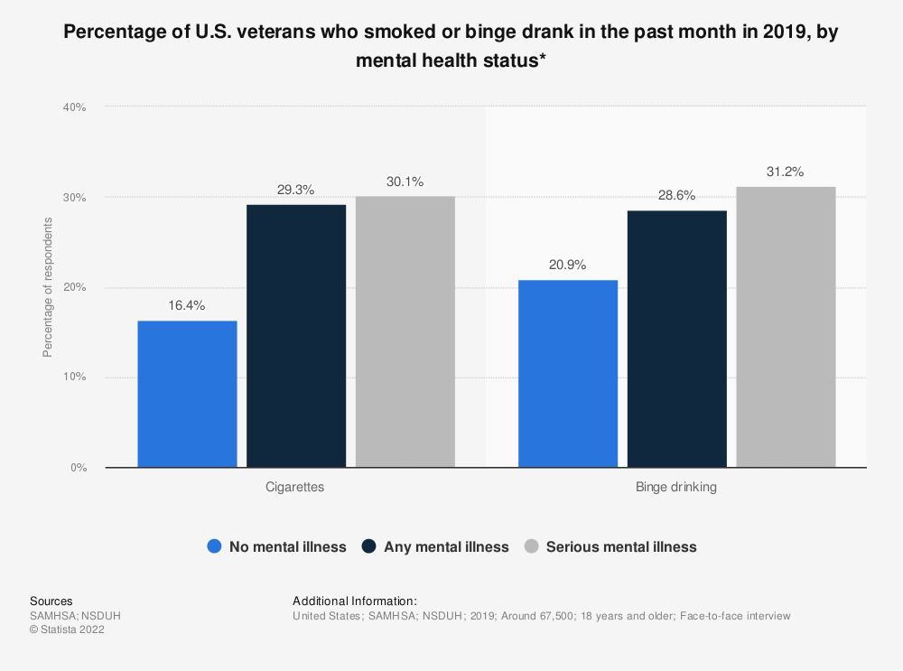 Statistic: Percentage of U.S. veterans who smoked or binge drank in the past month in 2018, by mental health status* | Statista