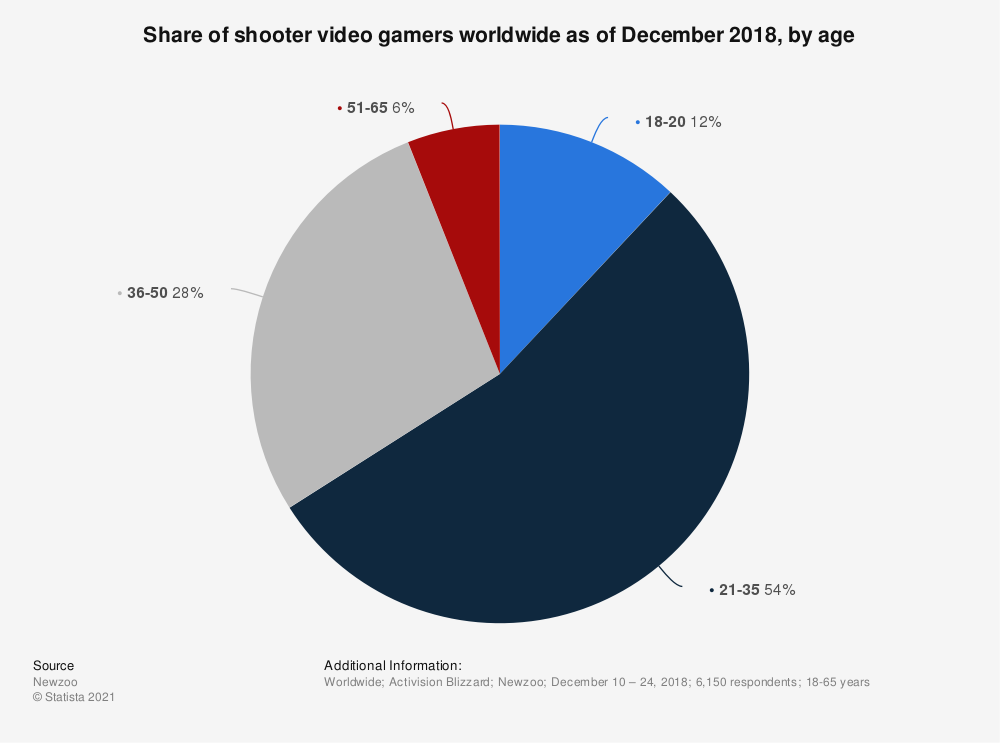 Statistic: Share of shooter video gamers worldwide as of December 2018, by age  | Statista