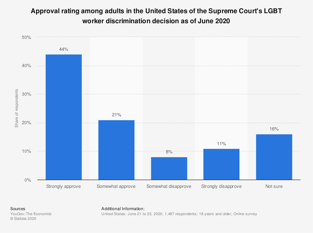 Statistic: Approval rating among adults in the United States of the Supreme Court's LGBT worker discrimination decision as of June 2020 | Statista