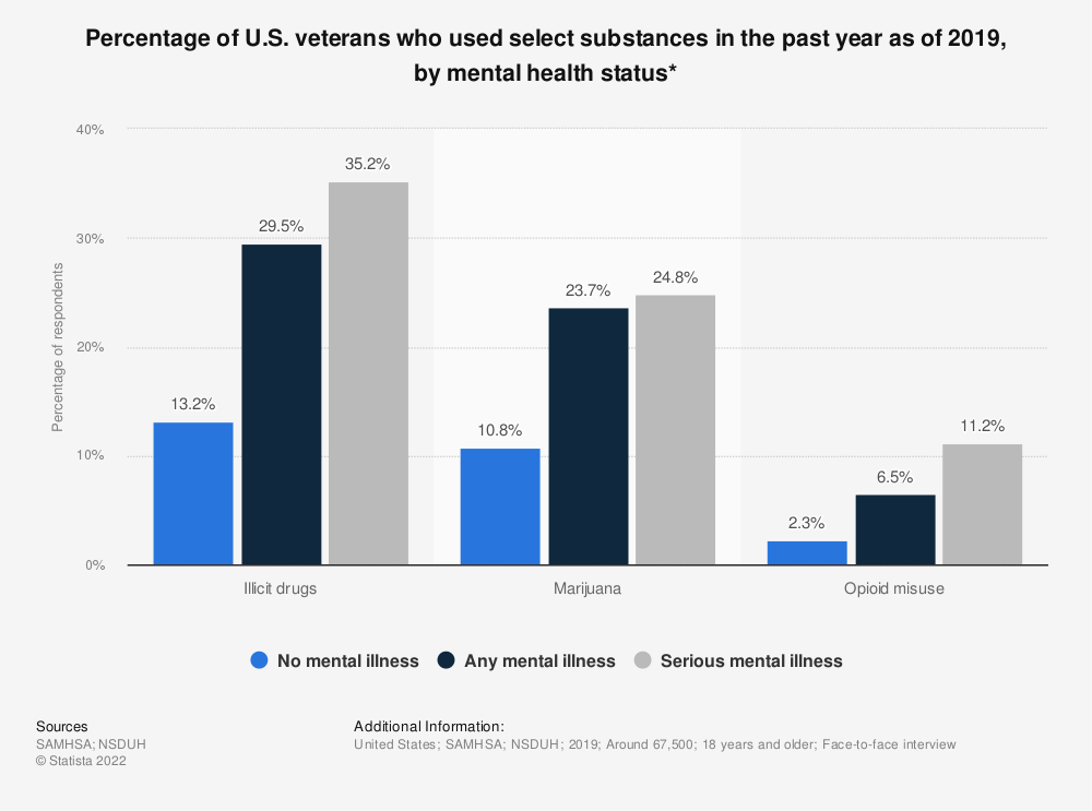 Statistic: Percentage of U.S. veterans who used select substances in the past year as of 2018, by mental health status* | Statista