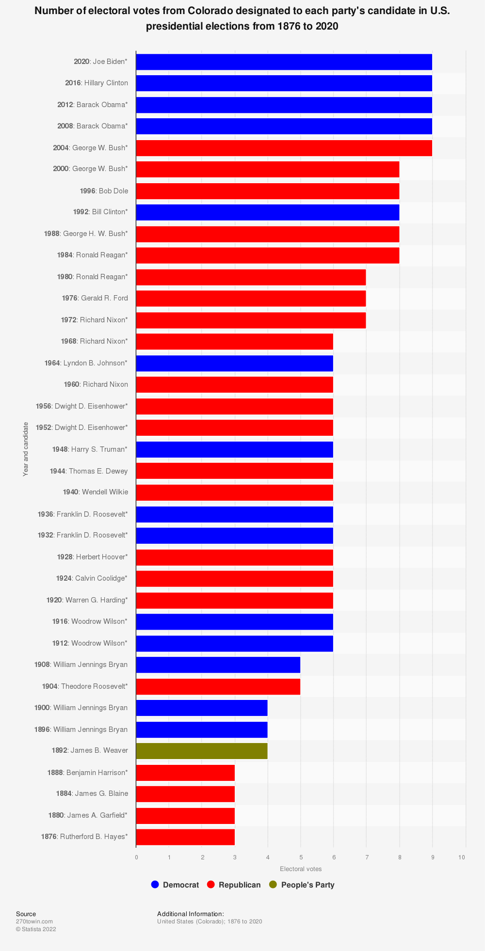 Statistic: Number of electoral votes from Colorado designated to each party's candidate in U.S. presidential elections from 1876 to 2020 | Statista