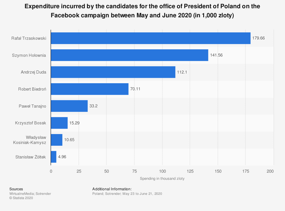 Statistic: Expenditure incurred by the candidates for the office of President of Poland on the Facebook campaign between May and June 2020 (in 1,000 zloty)   Statista