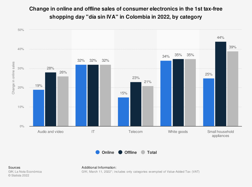 Statistic: Change in online sales of categories included in the tax-free shopping days in Colombia in 2020, by category | Statista