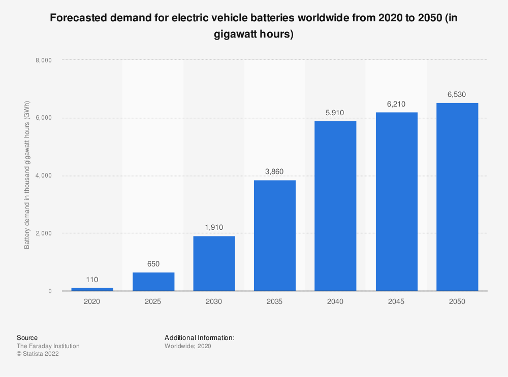 Statistic: Forecasted demand for electric vehicle batteries worldwide from 2020 to 2050 (in gigawatt hours)  | Statista