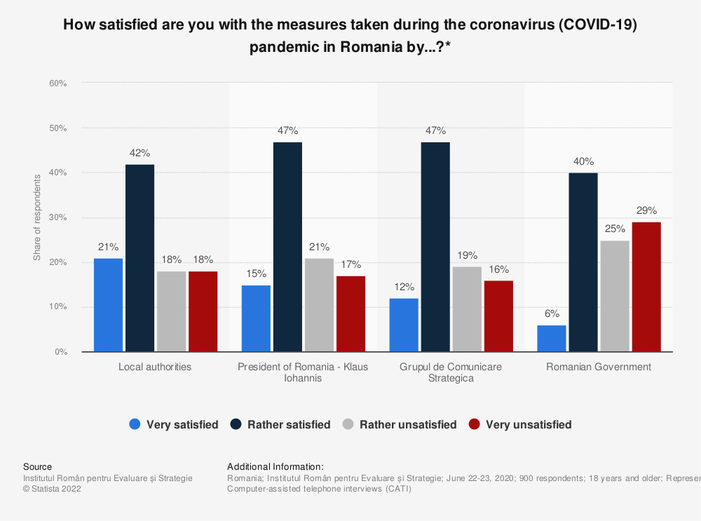 Statistic: How satisfied are you with the measures taken during the coronavirus (COVID-19) pandemic in Romania by...?*   Statista