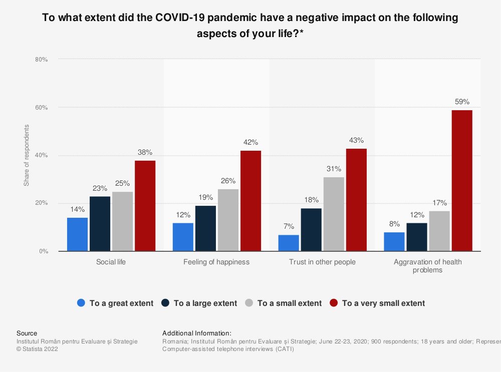Statistic: To what extent did the COVID-19 pandemic have a negative impact on the following aspects of your life?* | Statista