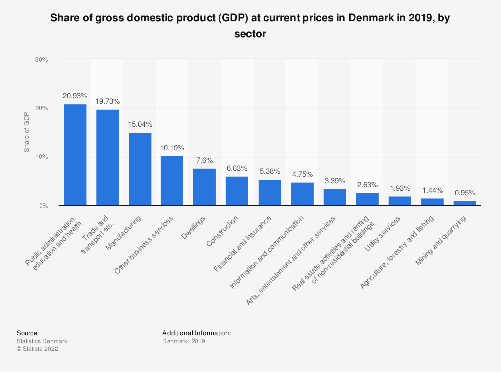 Statistic: Share of gross domestic product (GDP) at current prices in Denmark in 2019, by sector | Statista