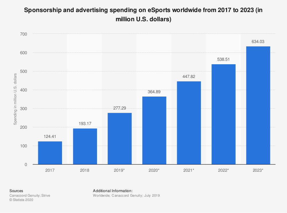 Statistic: Sponsorship and advertising spending on eSports worldwide from 2017 to 2023 (in million U.S. dollars)   Statista