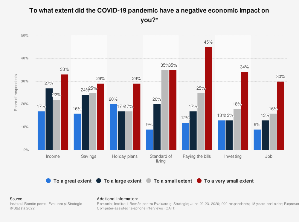Statistic: To what extent did the COVID-19 pandemic have a negative economic impact on you?* | Statista