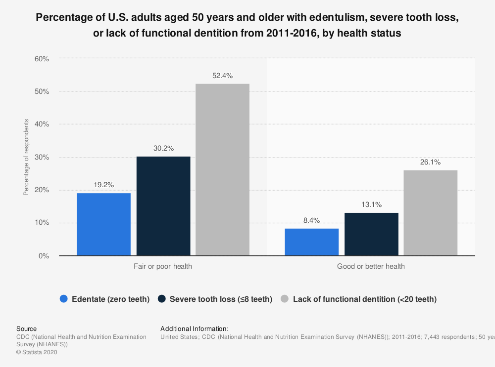 Statistic: Percentage of U.S. adults aged 50 years and older with edentulism, severe tooth loss, or lack of functional dentition from 2011-2016, by health status | Statista