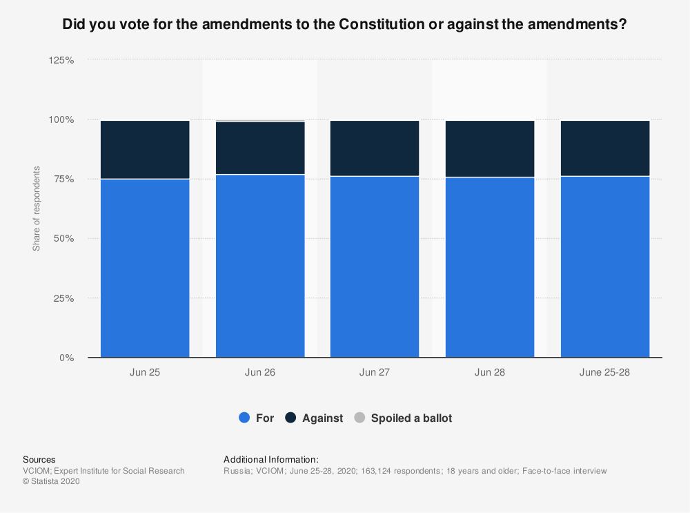 Statistic: Did you vote for the amendments to the Constitution or against the amendments? | Statista