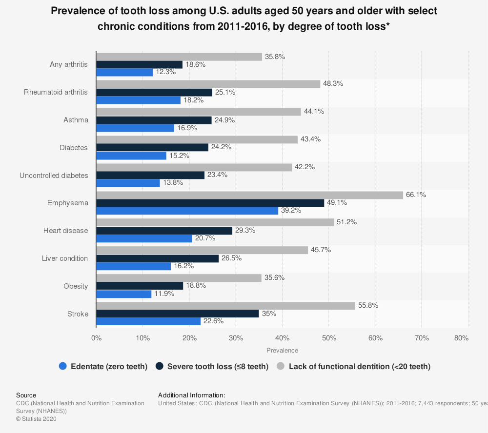 Statistic: Prevalence of tooth loss among U.S. adults aged 50 years and older with select chronic conditions from 2011-2016, by degree of tooth loss*   Statista