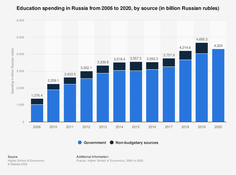 Statistic: Educational spending in Russia from 2006 to 2017, by source (in billion Russian rubles) | Statista
