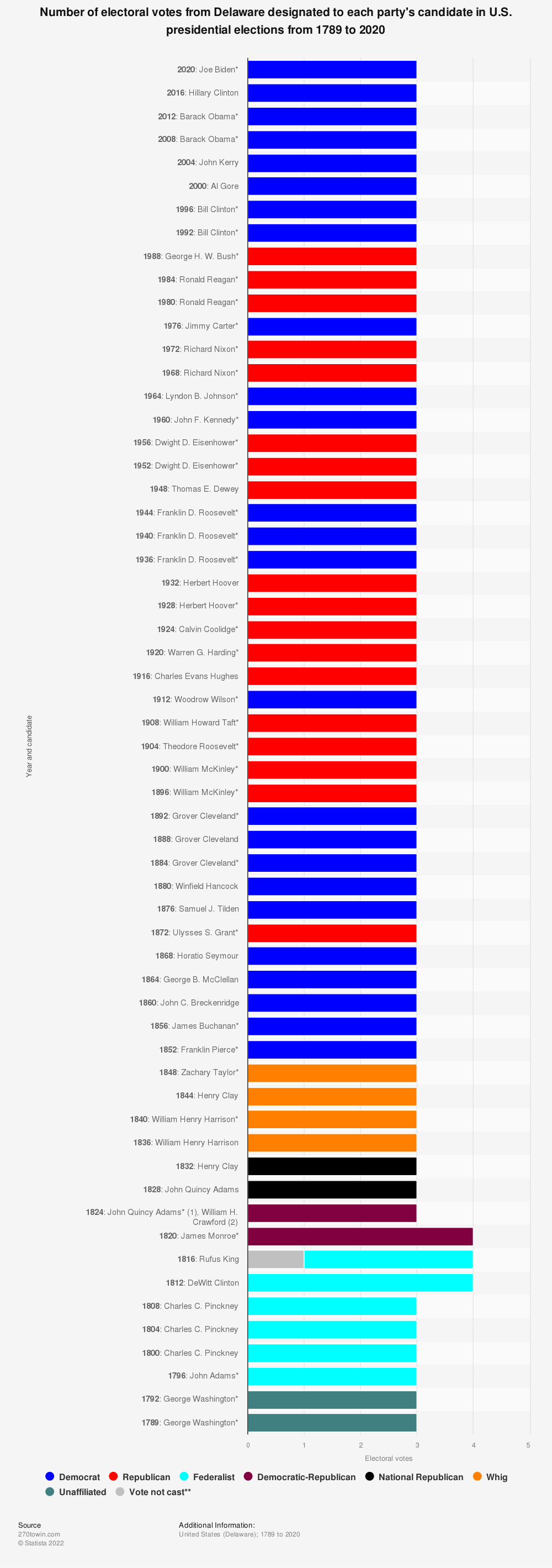 Statistic: Number of electoral votes from Delaware designated to each party's candidate in U.S. presidential elections from 1789 to 2020 | Statista