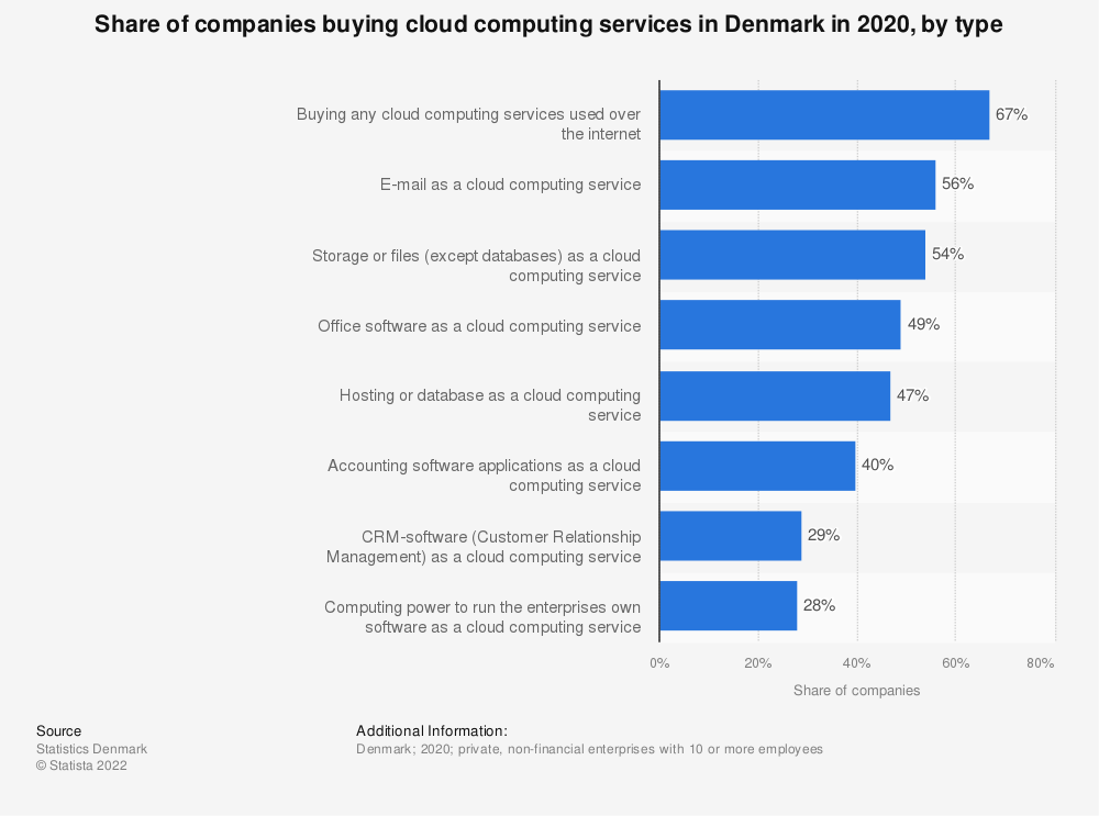Statistic: Share of companies buying cloud computing services in Denmark in 2018, by type | Statista