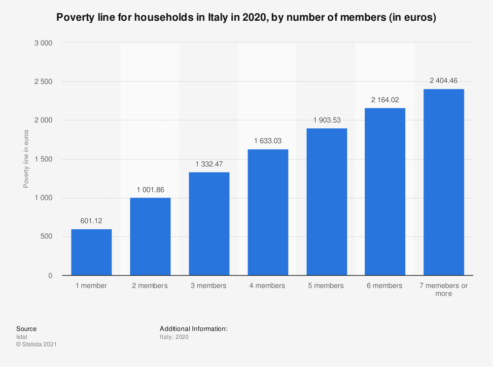 Statistic: Poverty line for households in Italy in 2019, by number of members (in euros) | Statista