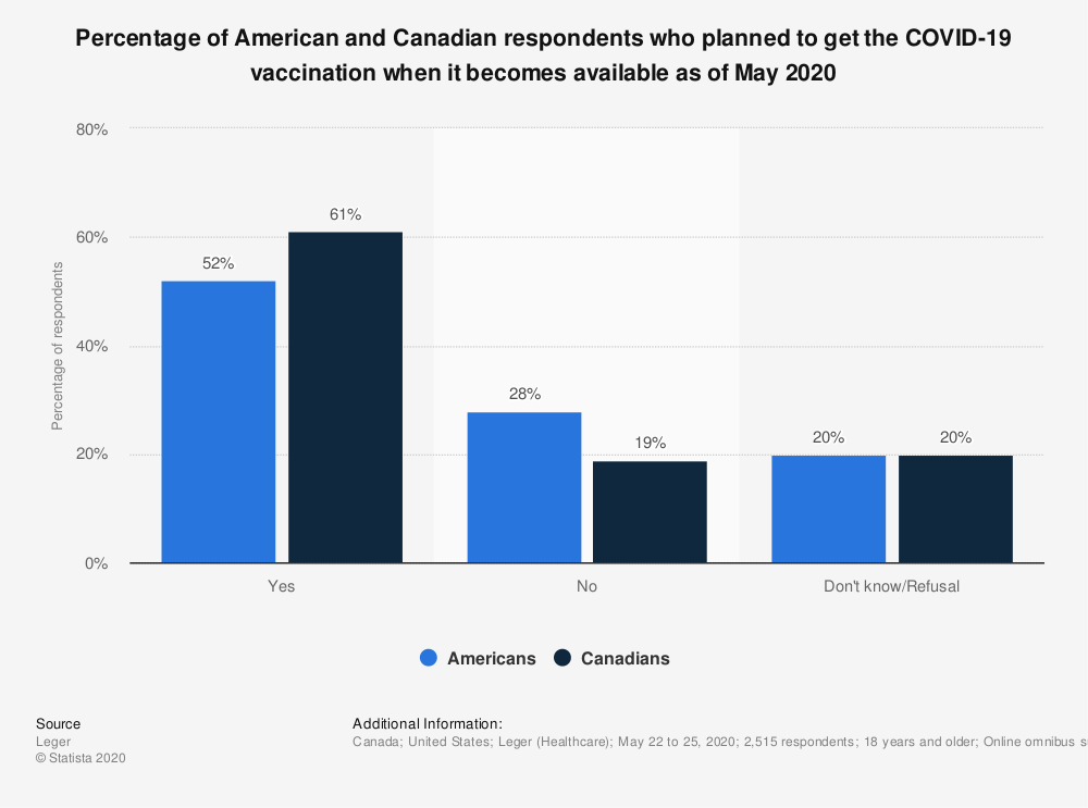 Statistic: Percentage of American and Canadian respondents who planned to get the COVID-19 vaccination when it becomes available as of May 2020 | Statista