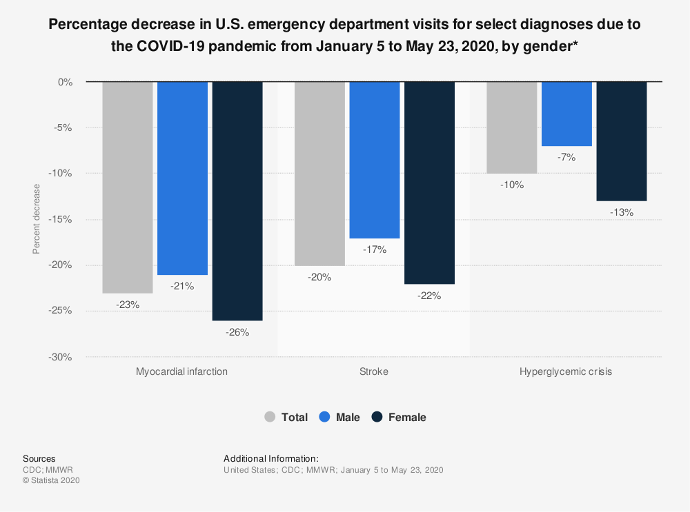 Statistic: Percentage decrease in U.S. emergency department visits for select diagnoses due to the COVID-19 pandemic from January 5 to May 23, 2020, by gender* | Statista