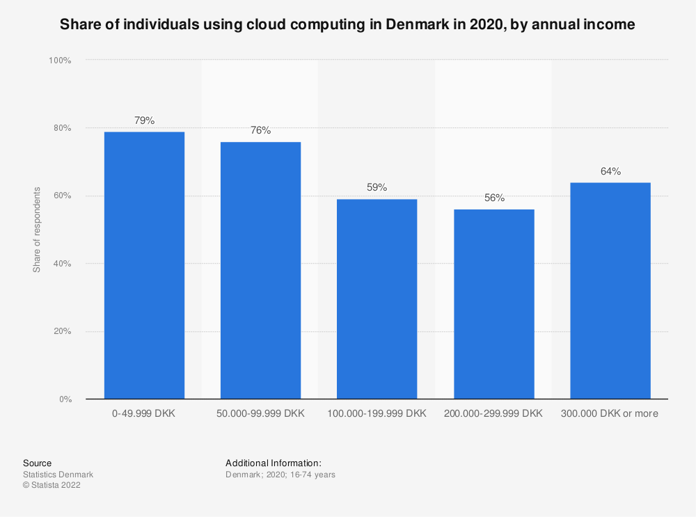 Statistic: Share of individuals using cloud computing in Denmark in 2020, by annual income | Statista