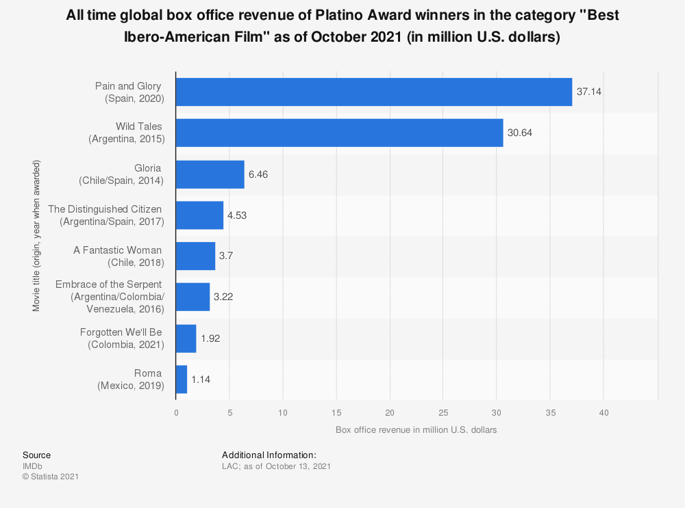 """Statistic: All time global box office revenue of Platino Award winners in the category """"Best Ibero-American Film"""" as of June 2020 (in million U.S. dollars) 