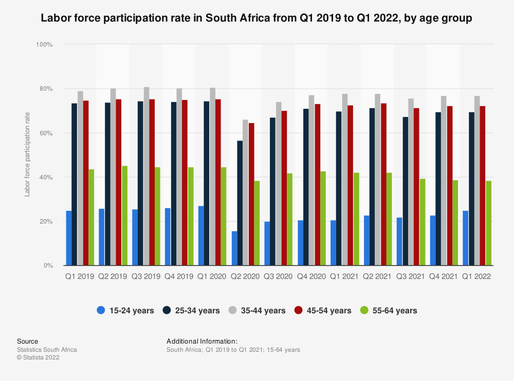 Statistic: Labor force participation rate in South Africa from Q1 2019 to Q1 2020, by age group | Statista