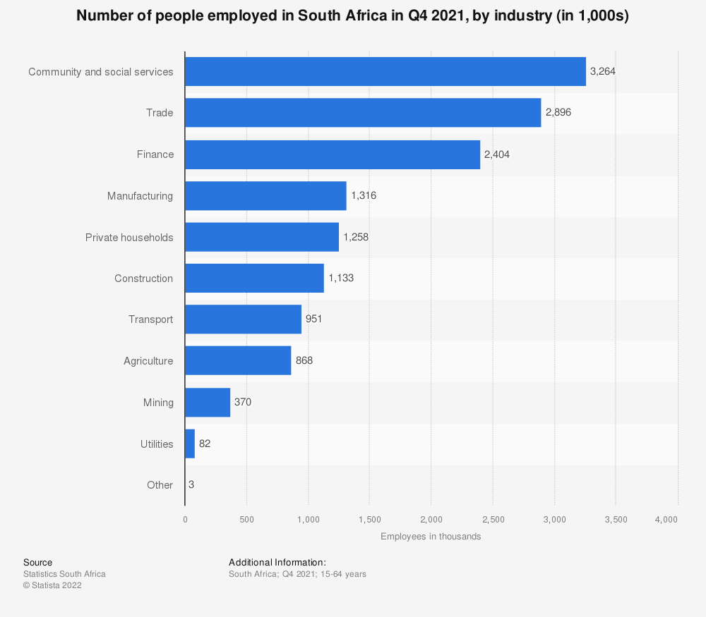Statistic: Number of people employed in South Africa in Q4 2020, by industry (in 1,000s) | Statista
