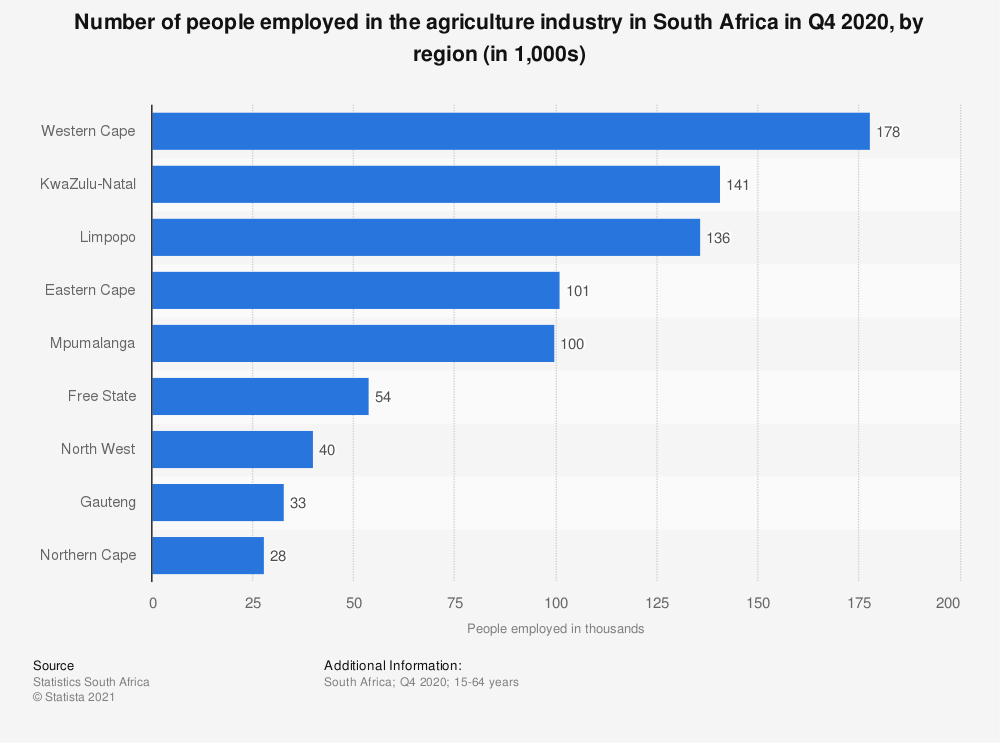 Statistic: Number of people employed in the agriculture industry in South Africa in Q1 2020, by region (in 1,000s) | Statista