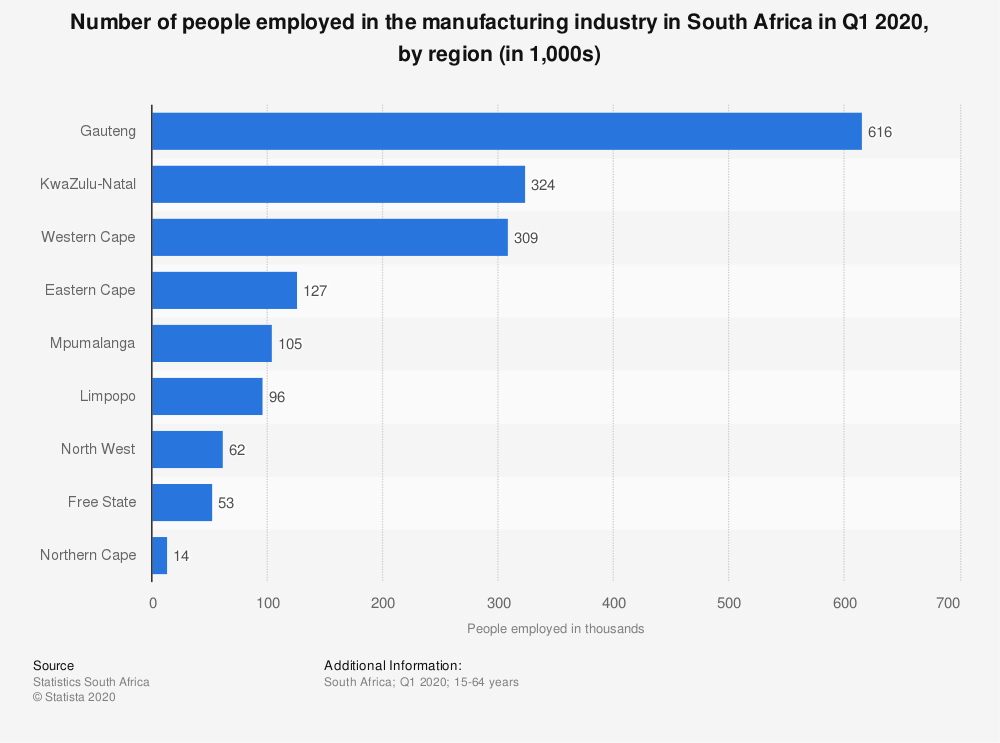 Statistic: Number of people employed in the manufacturing industry in South Africa in Q1 2020, by region (in 1,000s)   Statista