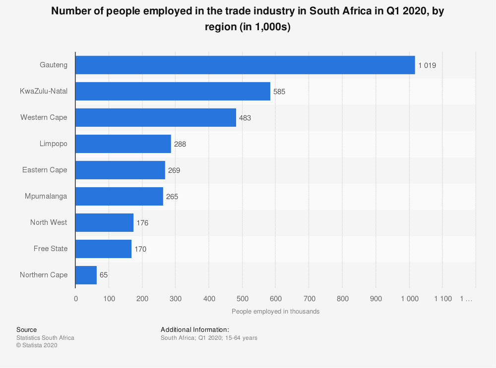Statistic: Number of people employed in the trade industry in South Africa in Q1 2020, by region (in 1,000s)   Statista
