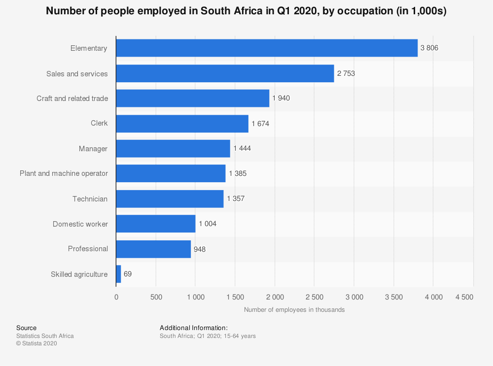 Statistic: Number of people employed in South Africa in Q1 2020, by occupation (in 1,000s) | Statista