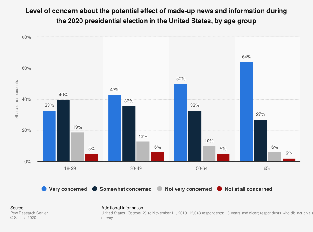 Statistic: Level of concern about the potential effect of made-up news and information during the 2020 presidential election in the United States, by age group | Statista