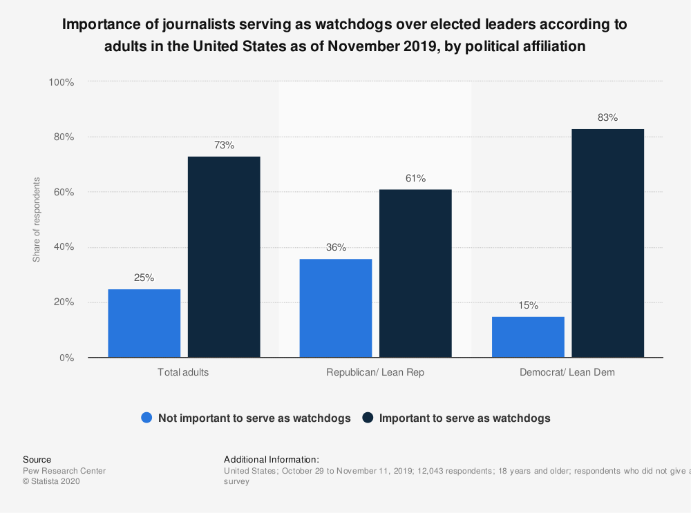 Statistic: Importance of journalists serving as watchdogs over elected leaders according to adults in the United States as of November 2019, by political affiliation  | Statista