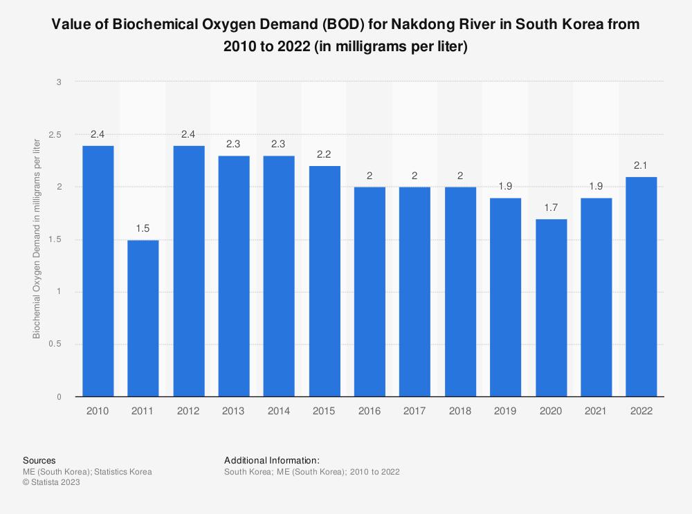 Statistic: Value of Biochemical Oxygen Demand (BOD) for Nakdong River in South Korea from 2010 to 2020 (in milligrams per liter) | Statista
