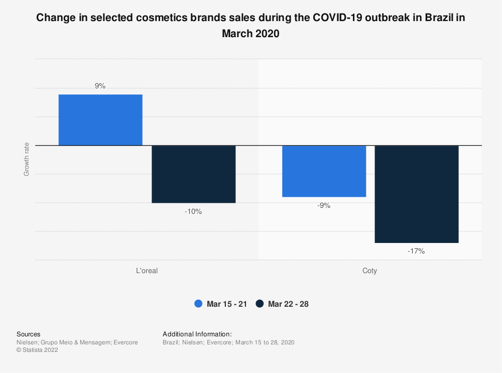 Statistic: Change in selected cosmetics brands sales during the COVID-19 outbreak in Brazil in March 2020 | Statista