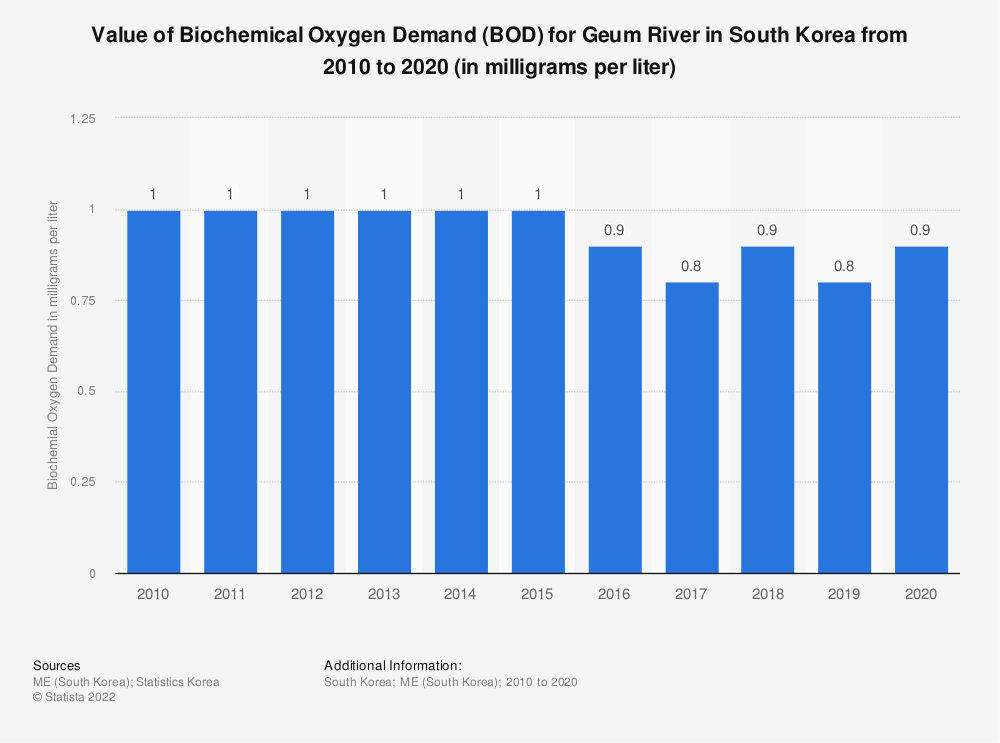 Statistic: Value of Biochemical Oxygen Demand (BOD) for Geum River in South Korea from 2010 to 2020 (in milligrams per liter)   Statista